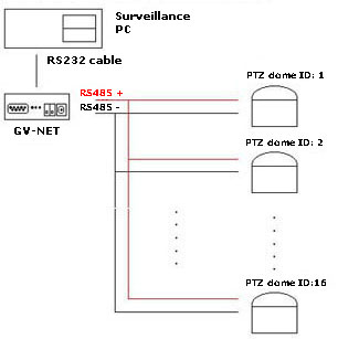 gvnet2ptz gv net to ptz RS 485 Pinout Diagram at n-0.co